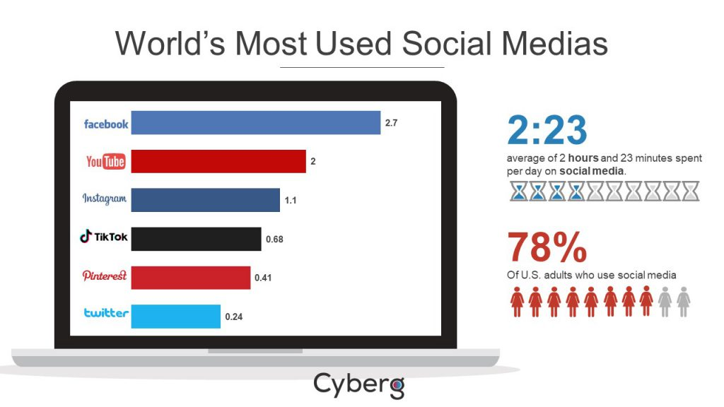Worlds Most Used Social Medias